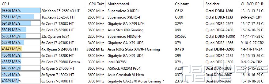 Asus ROG STRIX X470-I Gaming im Test | Hardware-Inside