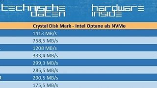 Crystal Disk Mark - Intel Optane als NVMe