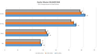 Cooler Master - Master Liquid ML360R RGB25 - Temps