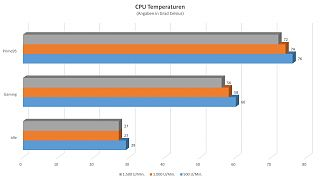 Inter-Tech IT5905 - CPU Temperaturen