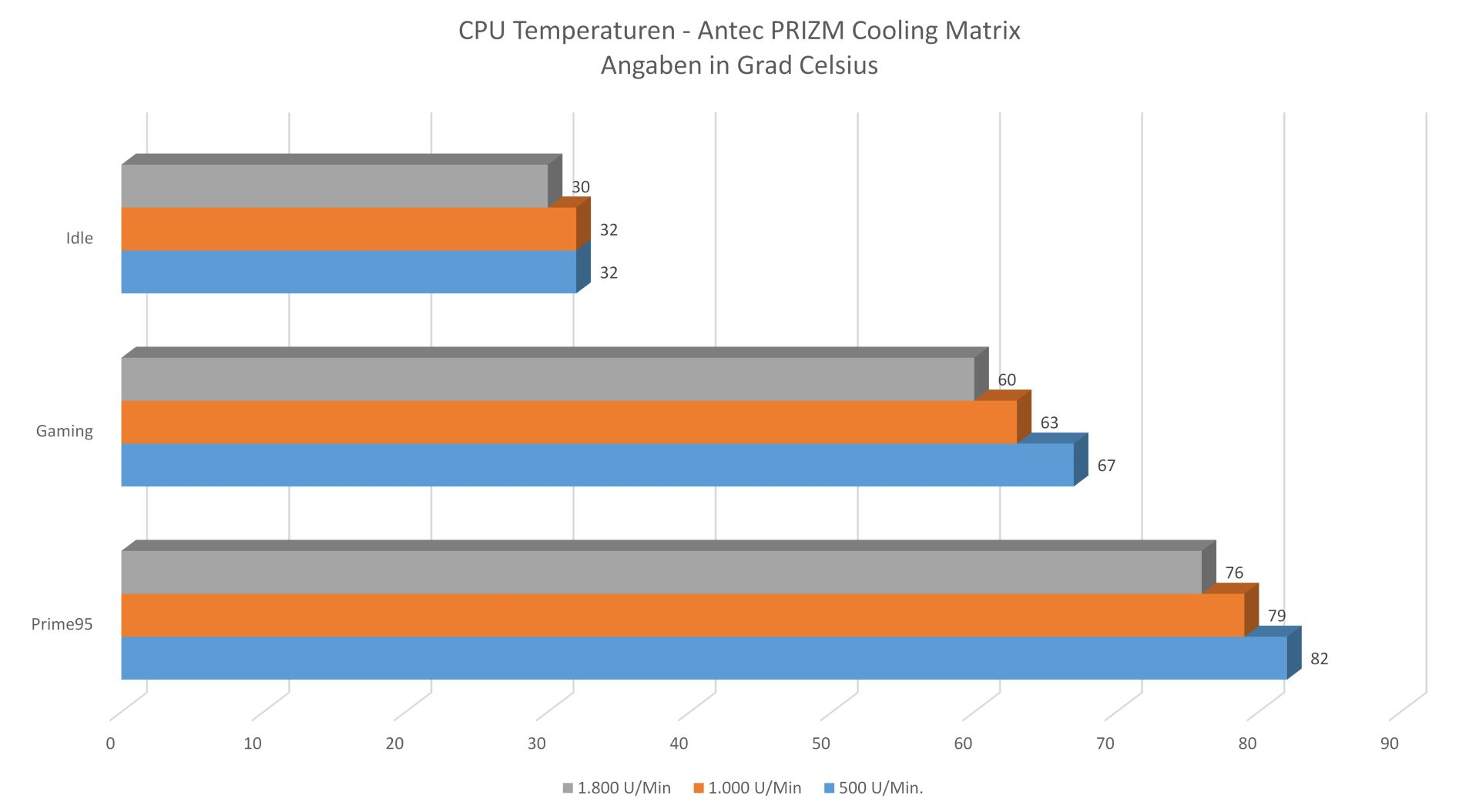 Antec PRIZM Matrix - Temperaturen.jpg